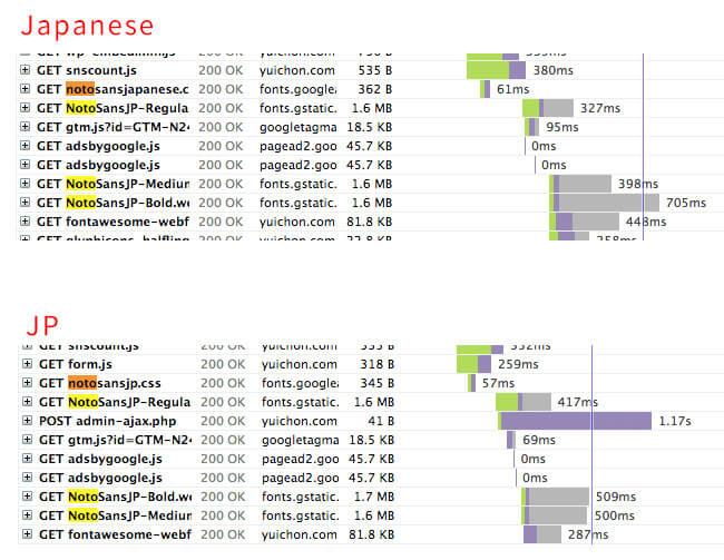 Google フォント 読み込み GTmetrix JP Japanese 比較