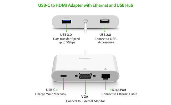 Ugreen USB-C PD マルチアダプターポート図解