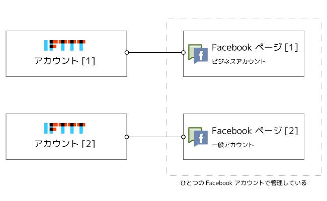IFTTTとFacebookページの接続