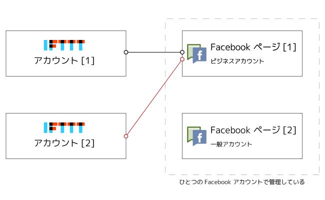 IFTTTとFacebookページの接続(間違い