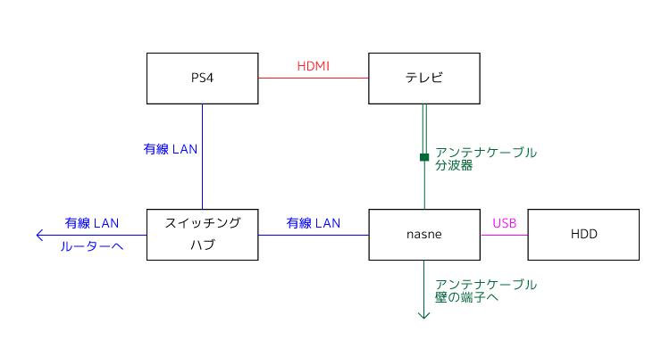 Play Station 4 と nasne の接続方法